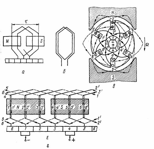 двовитковая секция. развернутая схема петлевой обмотки якоря двухполюсной машины постоянного тока...