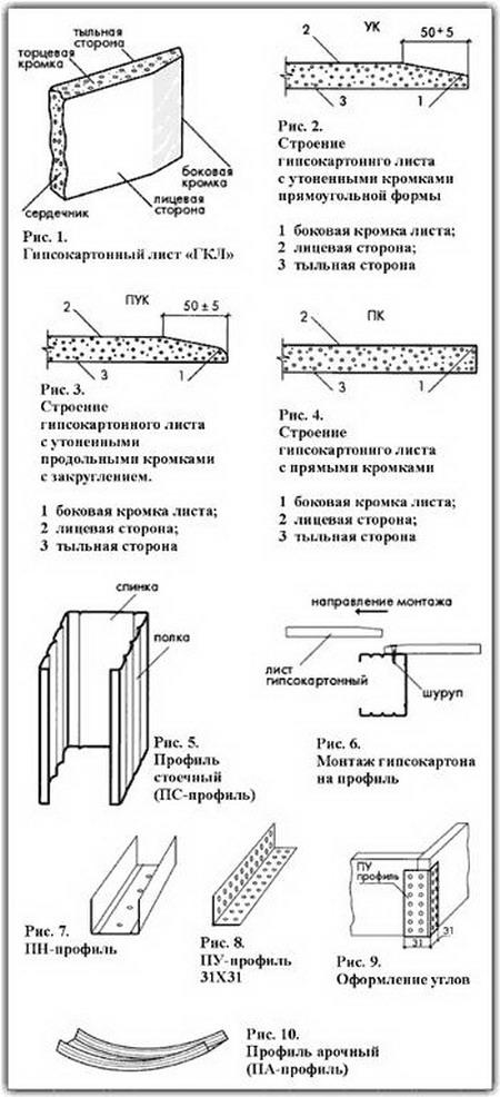 Гипсокартонный лист состоит из