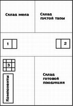 Однообъемная схема размещения