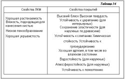 Таблица 34