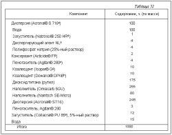 Таблица 32