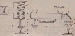 Принцип сварки с использованием твердотельного импульсного лазера (а) и газового лазера (б)