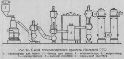 Схема технологического процесса Ижевской ГГС