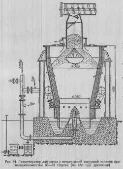 Газогенератор для щепы  с непрерывной загрузкой топлива