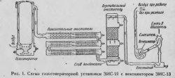 Схема газогенераторной установки автомобиля ЗИС-21 первого выпуска