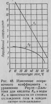 Изменение поправочного коэффициента к уравнению Рауля-Дальтона