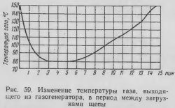 Данные обизменении температуры газа между отдельными загрузкамищепы