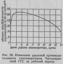 Изменение удельной производительности газогенераторов Чагодищинской ГГС