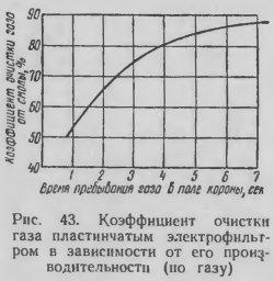 Коэффициент очистки газа пластинчатым электофильтром в зависимости от его производительности