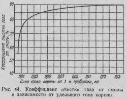 Коэффициент очистки газа пластинчатым электофильтром в зависимости от удельного тока короны