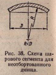 Схема шарового сигмента для неотбортованного днища