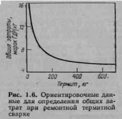 Ориентировочные данные для определения общих затрат при ремонтной термитной сварке