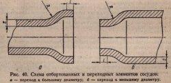 Схема отбортованных и переходных элементов