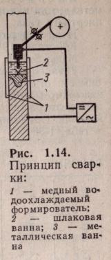 Принцип электрошлаковой сварки