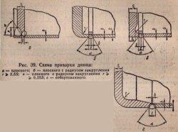 Схема приварки днища