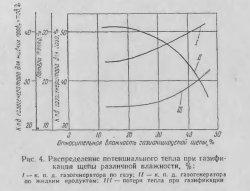 Распределение потенциального тепла при газификации щепы различной влажности, %