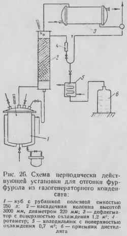 Схема периодически действующей установки для отгонки фурфурола