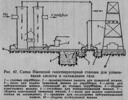 Схема Ижевской газогенераторной станции