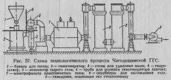 Схема технологического процесса Чагодищинской ГГС