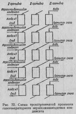 Схема трёхступенчатой промывки газогенераторного нерасслаивающегося конденсата