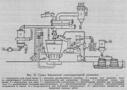 Схема Верховской газогенераторной установки