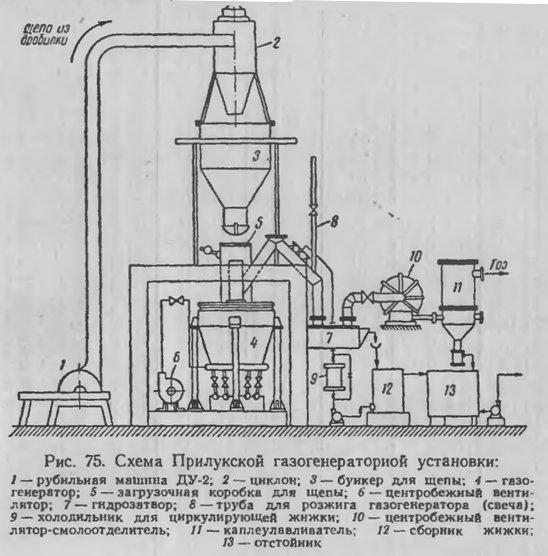 газогенераторной установки