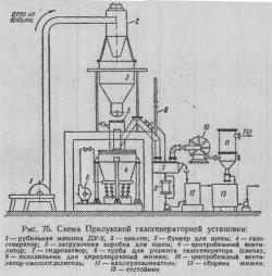 Схема Прилукской газогенераторной установки