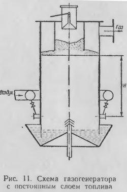 Схема газогенератора с постоянным слоем топлива