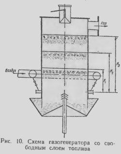 Схема газогенератора со свободным слоем топлива