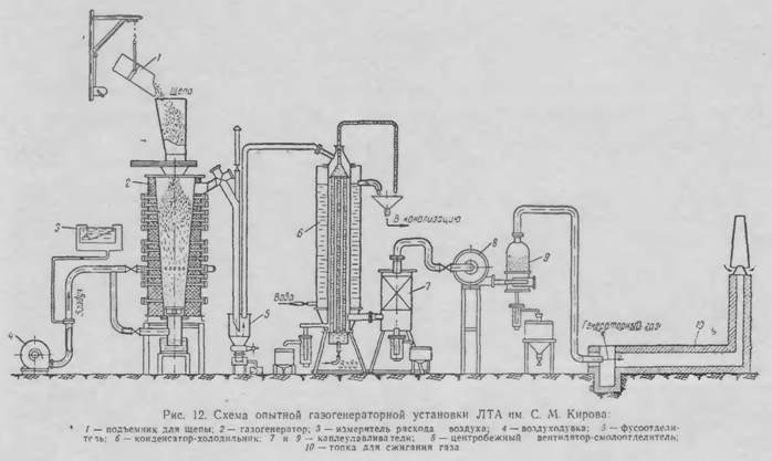 Схема опытной газогенераторной