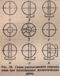 Схема распределения сварных швов при изготовлении эллиптических днищ