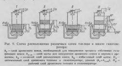 Схема расположения различных слоёв топлива в шахте газогенератора