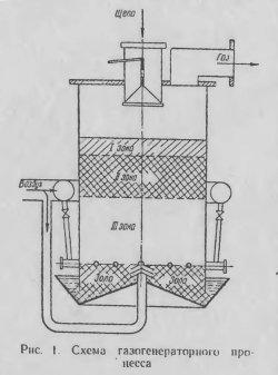 Схема газогенераторного процесса
