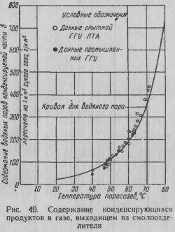 Содержание конденсирующихся продуктов в газе, выходящем из смолоотделителя