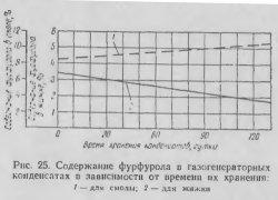 Содержание фурфурола в газогенераторных конденсатах