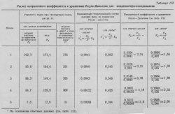Расчёт поправочного коэффициента к уравнению Рауля-Дальтона для конденсатора-холодильника