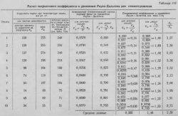 Расчёт поправочного коэффициента к уравнению Рауля-Дальтона для смолоотделителя