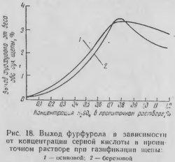 Выход фурфурола в зависимости от концентрации серной кислоты