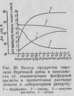 Концентрация фосфорной кислоты