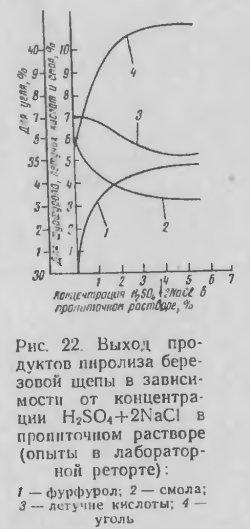Концентрация H2SO4+2NaCl кислоты
