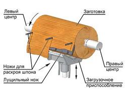 станок производства лущеного шпона дерева