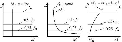 Регулирование скорости синхронных двигателей