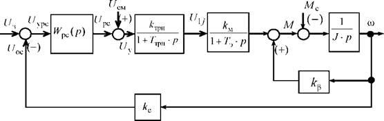 Структурная схема асинхронного двигателя фото 103