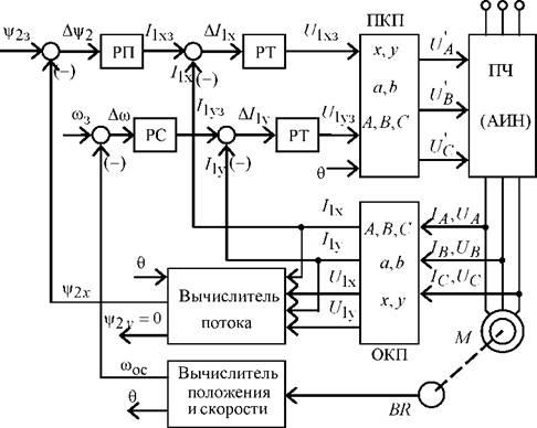 Система векторного управления