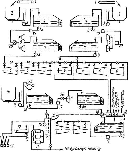 Технологическая схема подготовки массы для выработки чисто целлюлозных печатных и писчих бумаг.