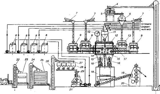 Схема смесительной станции
