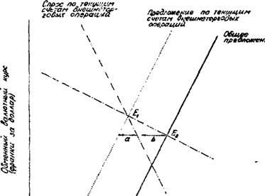 Динамика курса валют в беларуси