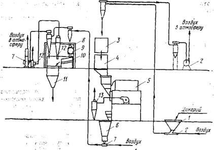 Схема производства обжаренного