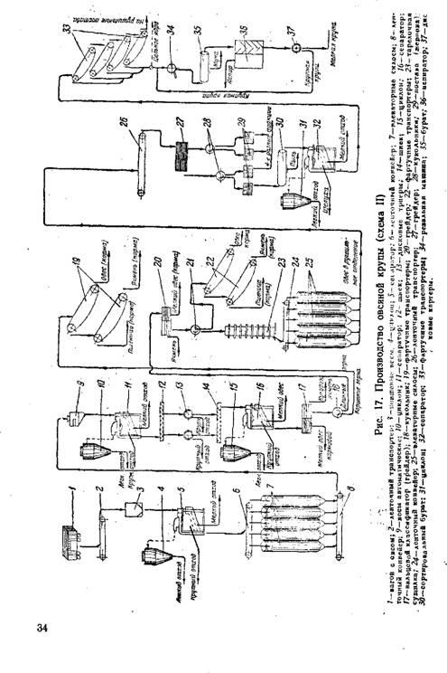 Производство овсяных круп
