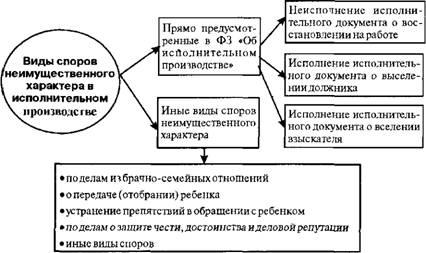Правасхема 4 отношения, регулируемые гражданским правом